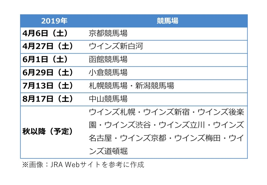 UMACA投票・スマッピー投票の導入予定(2019年)