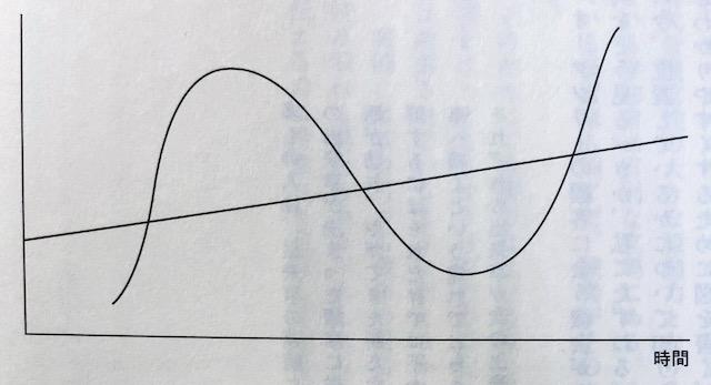 市場サイクルを極める ハワード・マークス著 (読書ノート01)